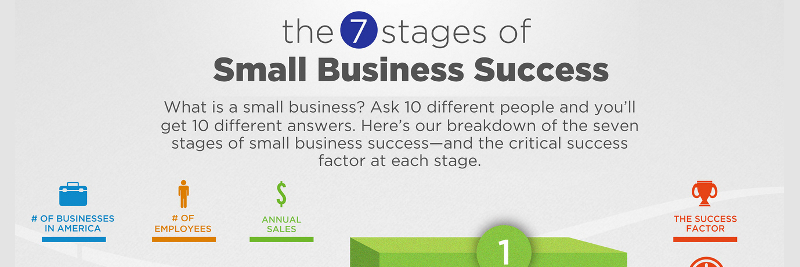 Small Business Stages