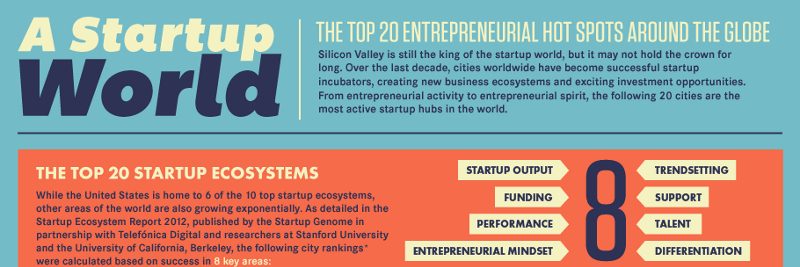 Top-20-Cities-for-Startups