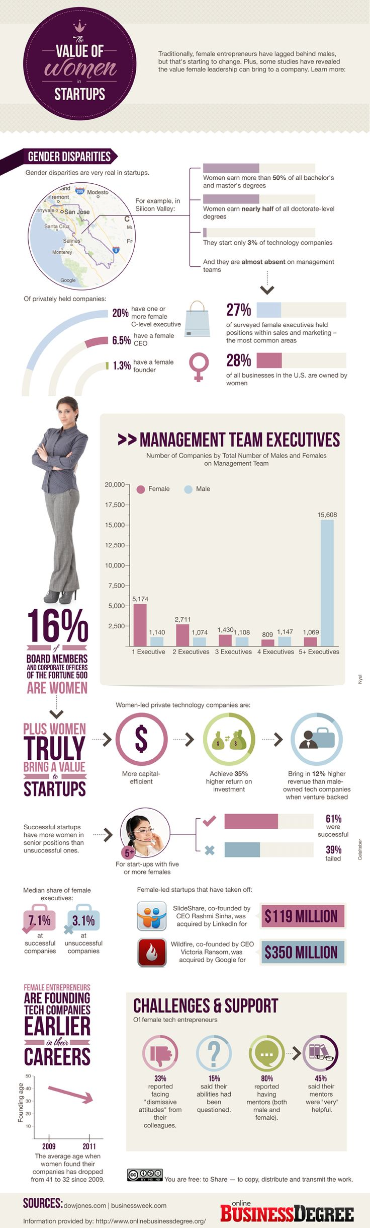 Women Startup Trends and Statistics