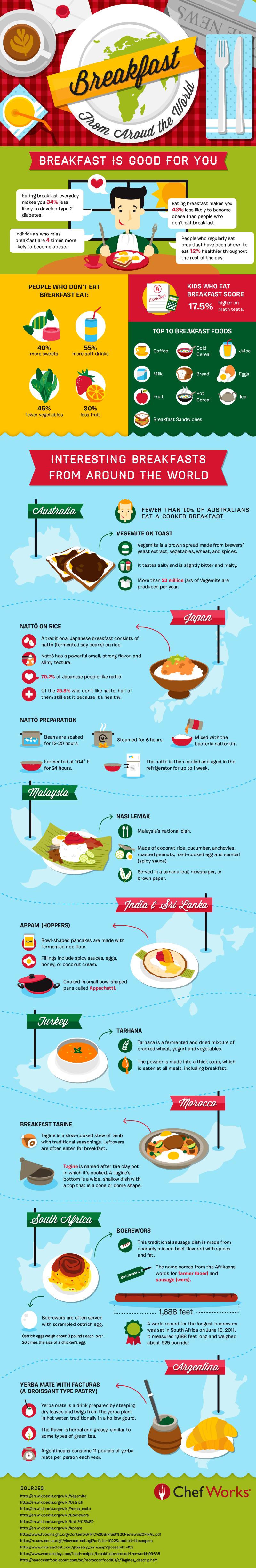 Global Breakfast Trends