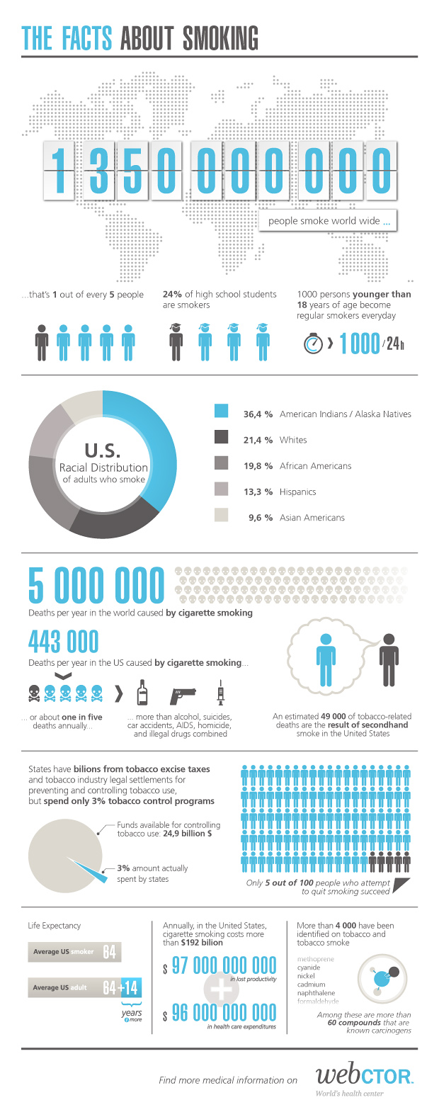 Global Facts About Smoking