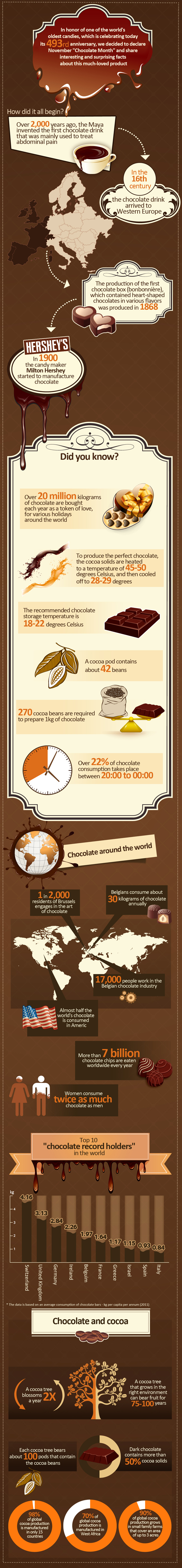 History and Timeline of Chocolate