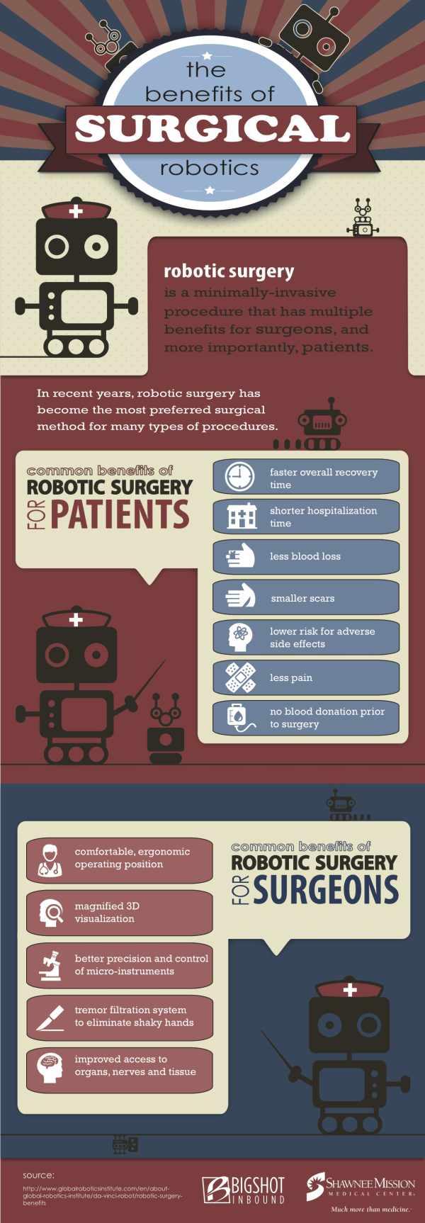Medical Technologies for Surgery