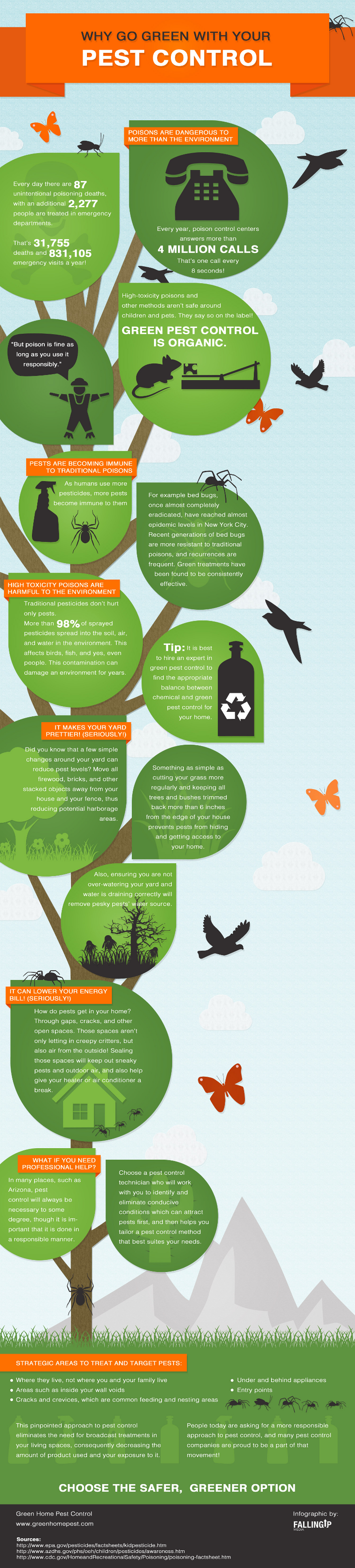 Pest Control Facts