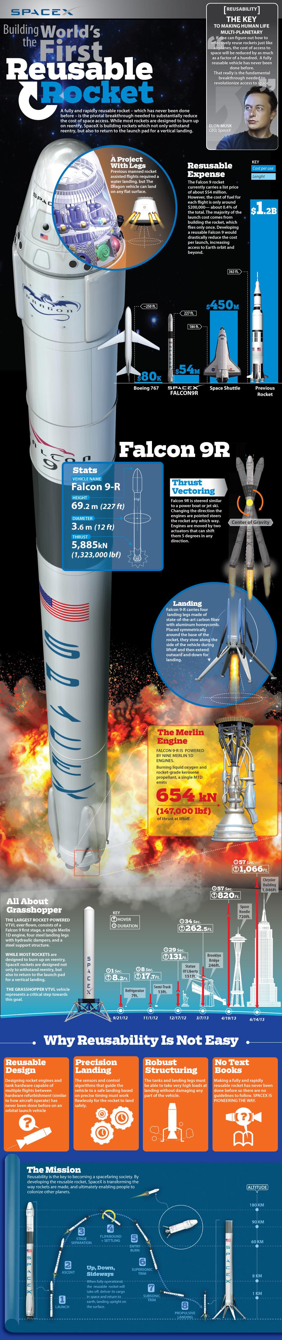 Reusable Rocket Technology