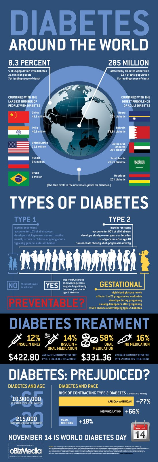 Diabetes Rates Worldwide