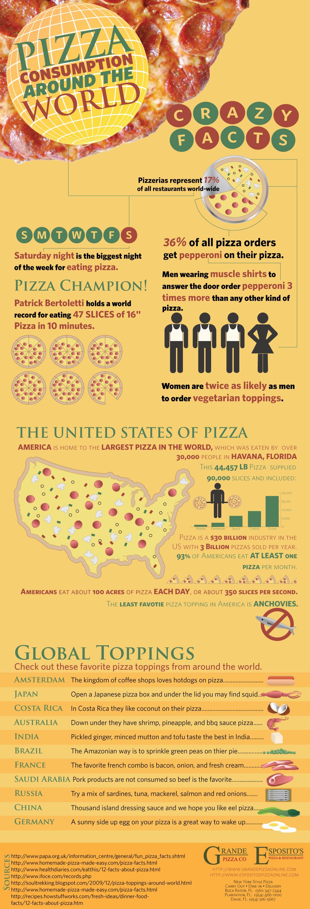Global Pizza Consumption
