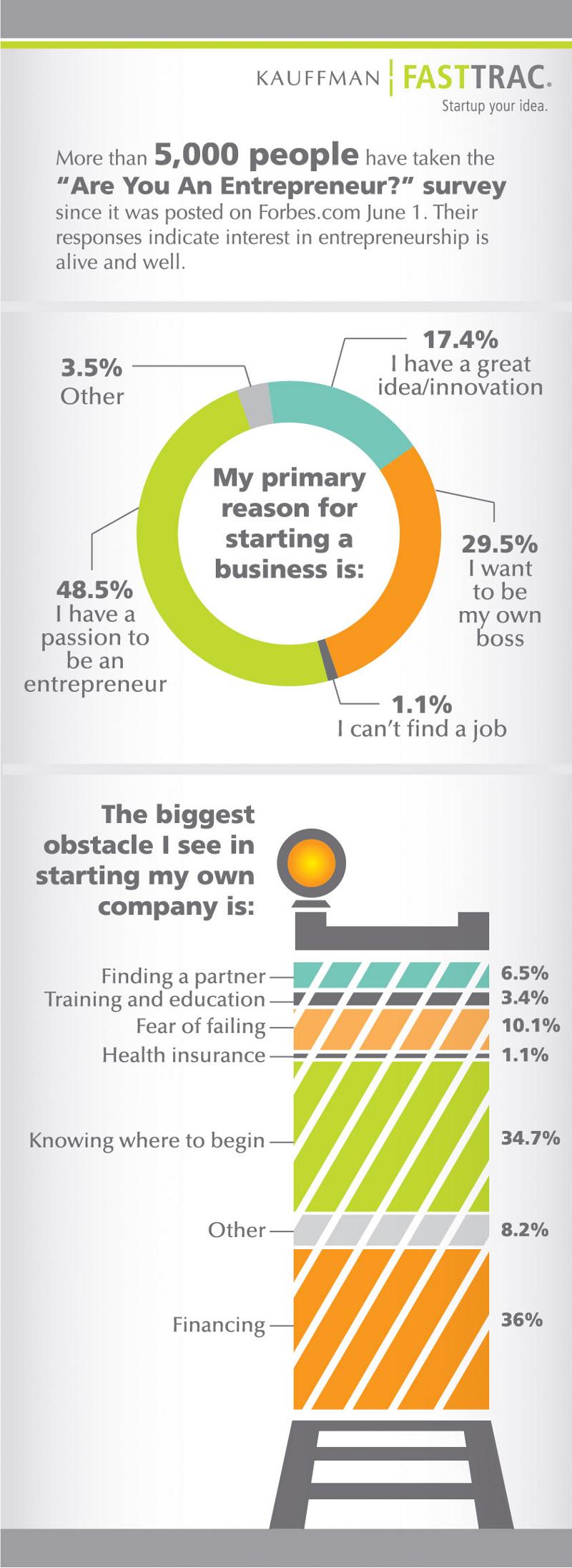 Obstacles of Entrepreneurship