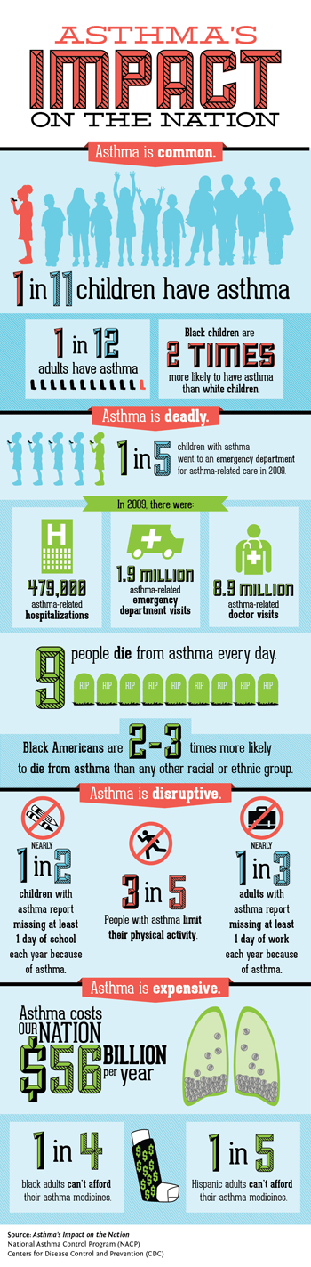 Asthma Statistics and Facts