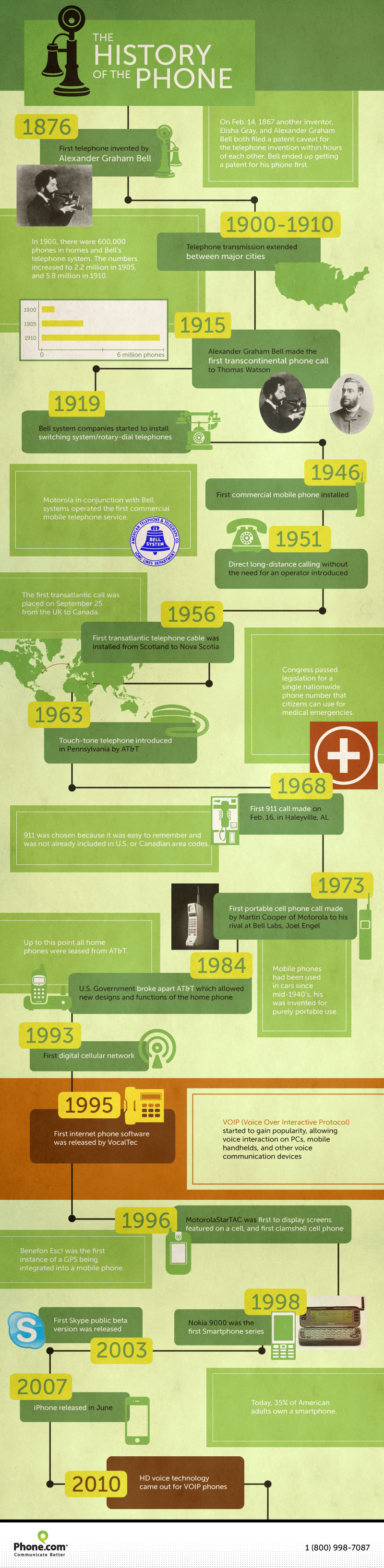 History of the Phone