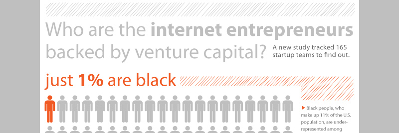 4 Key Demographics of VC Backed Internet Startups