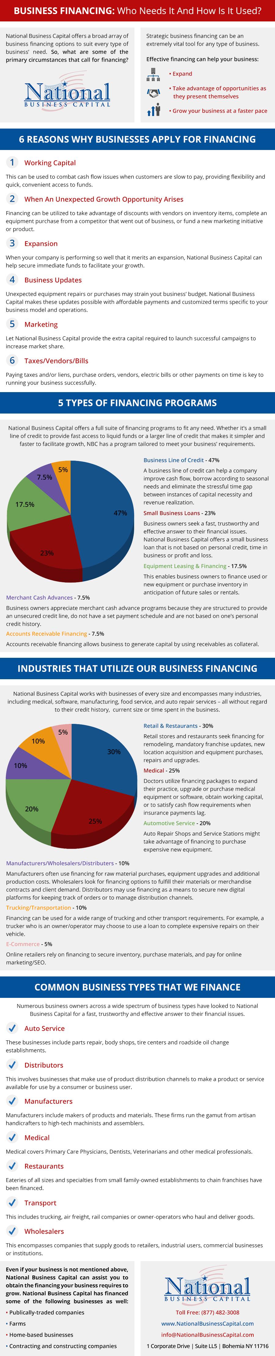 Business Financing Basics