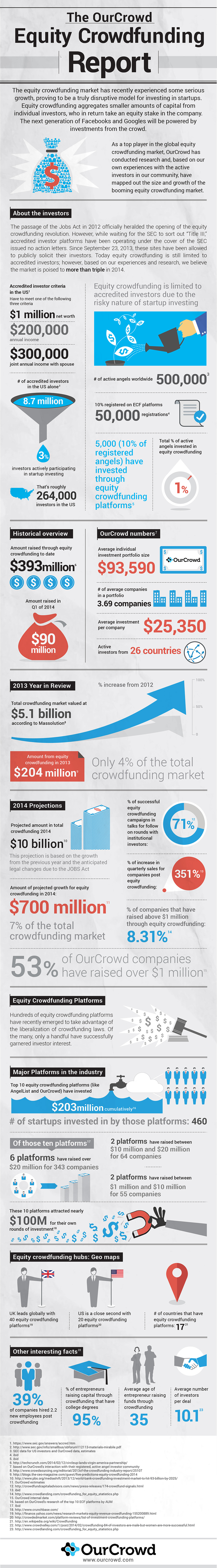 Equity Crowdfunding Facts