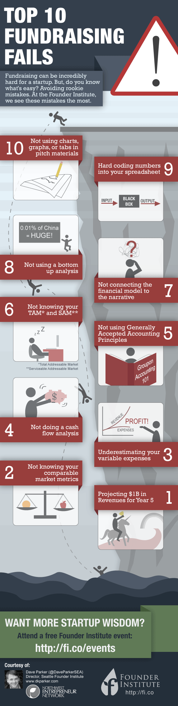 List of Top Fundraising Failures