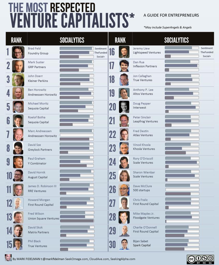 Top Venture Capitalists
