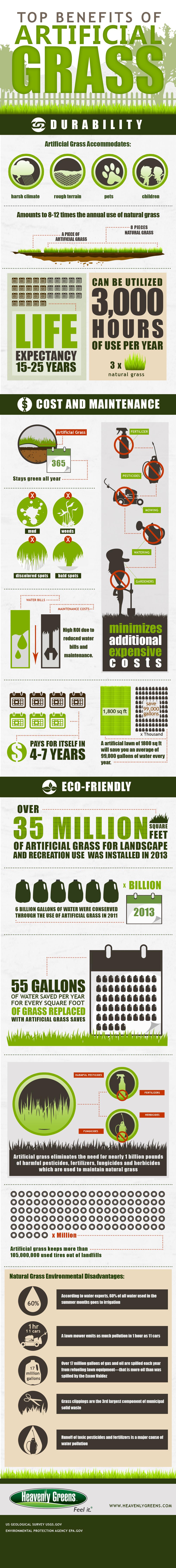 Benefits of Artifical Grass