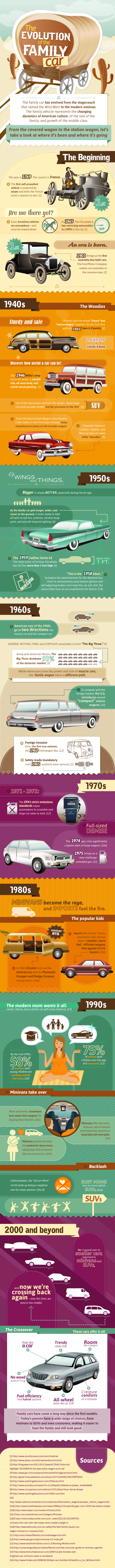 Era and Evolution of Cars