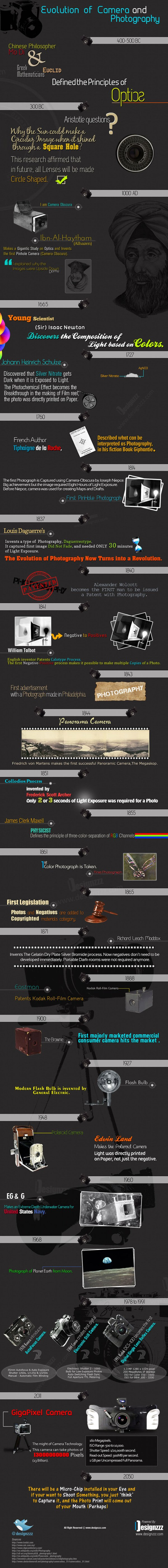 Evolution of Camera and Photography