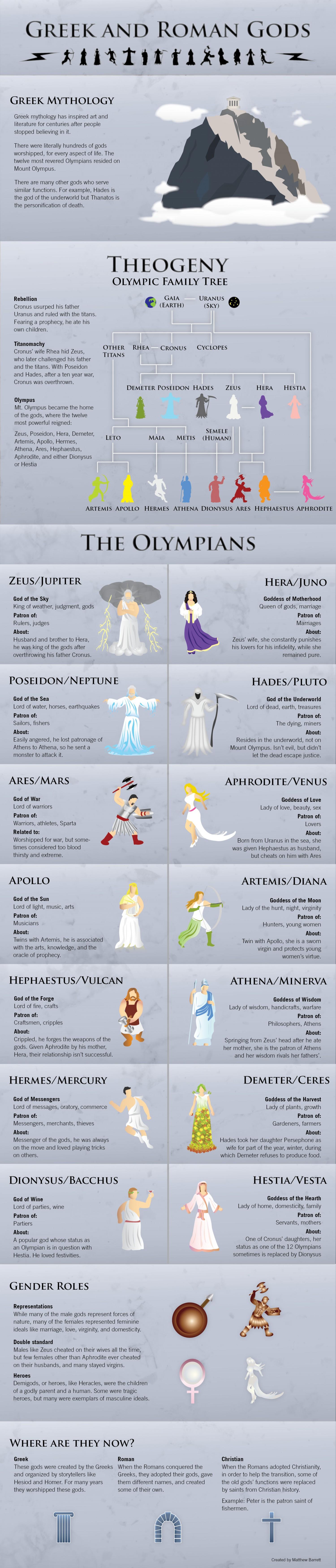 Greek and Roman God Mythology
