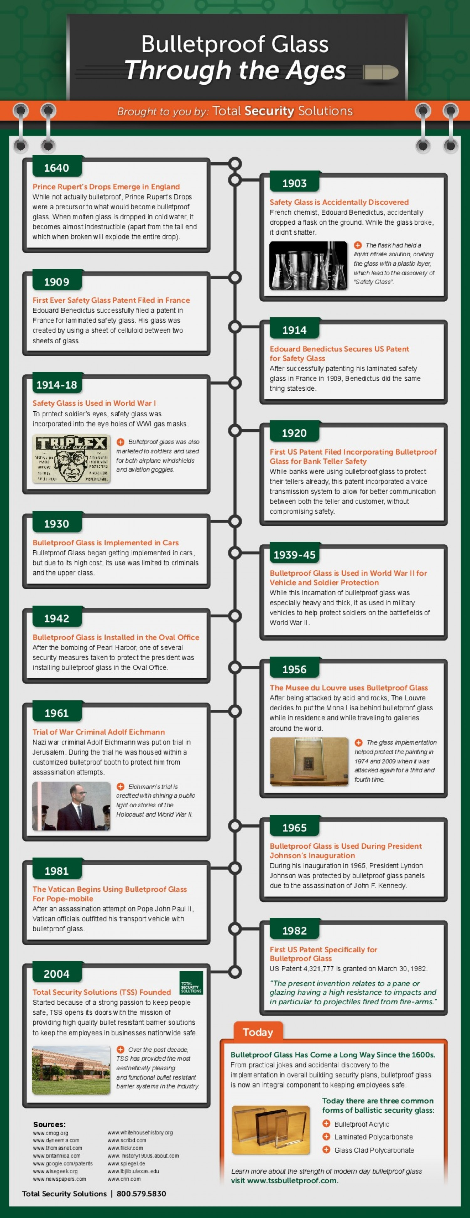History of Bulletproof Glass