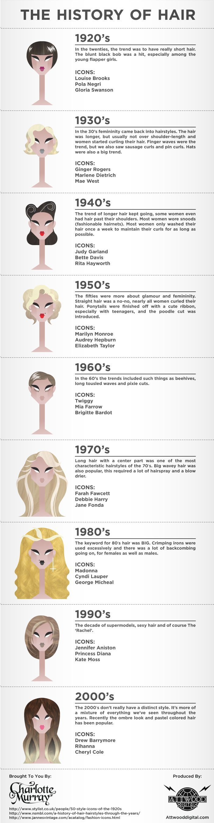 History of Hair Styles in the 20th Century