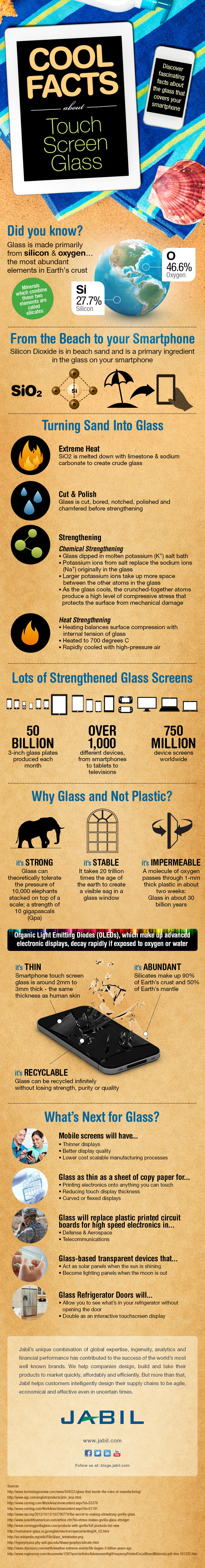 Interesting Facts About Glass with Mobile Technology