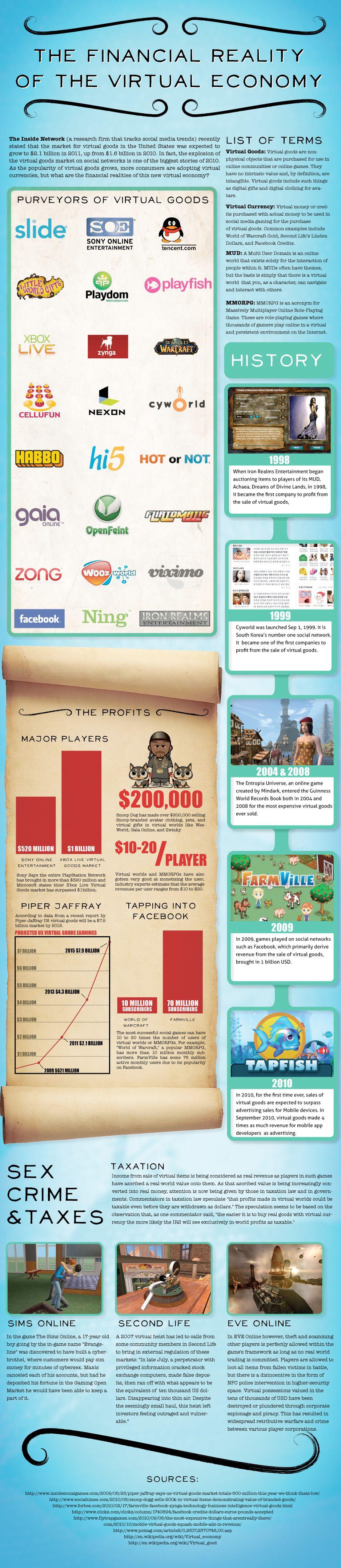 Virtual Gaming Economy