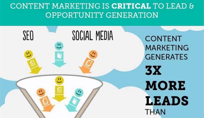 Building a Content Marketing Machine