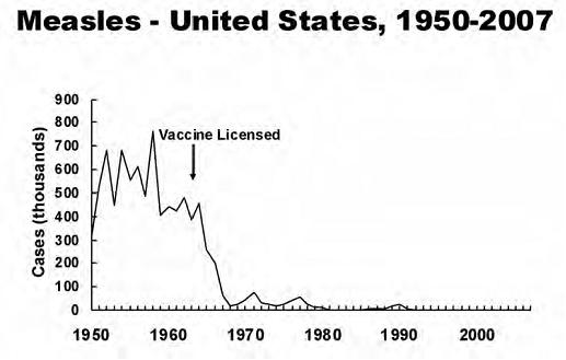 vaccine measles cases 1950-