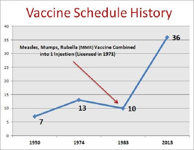 vaccine-schedule-history