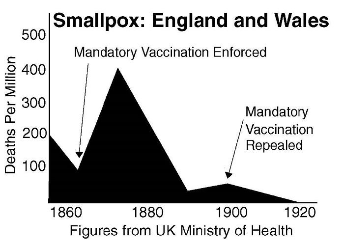 vaccine smallpox england mandetory