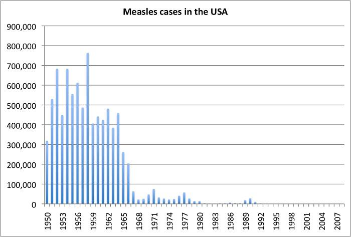 MeaslesCasesUSA