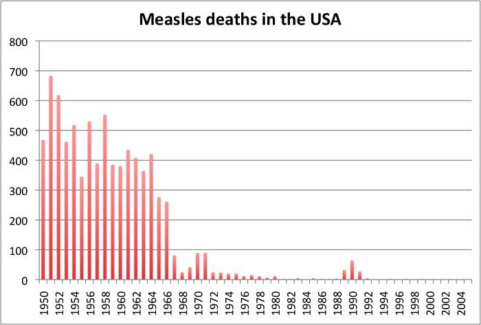 MeaslesDeathsUSA
