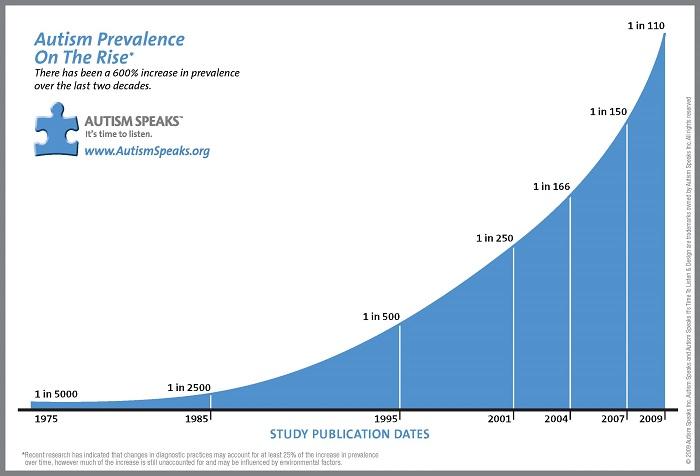 vac autism graph