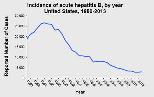 Source: cdc.gov