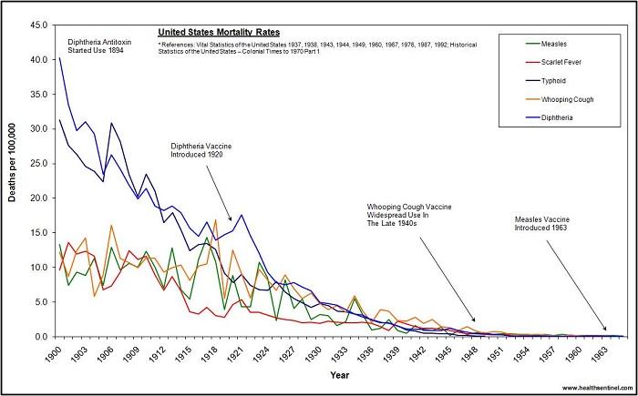 vaccine us-deaths-1900-1965